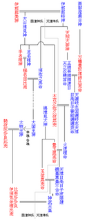 236px-Emperor_family_tree0.png